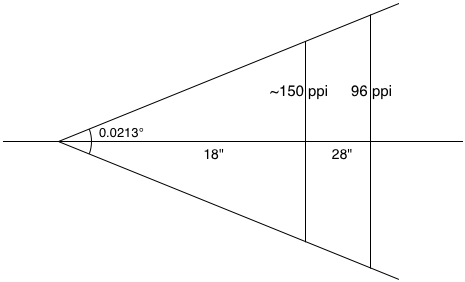A diagram showing one reference angular pixel, to help illustrate how devicePixelRatio is calculated.